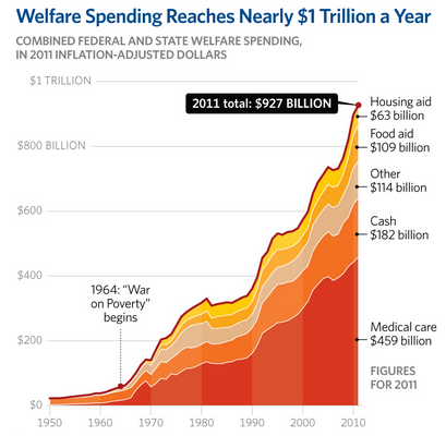Welfare Spending Rises Even Higher