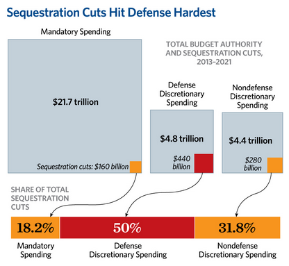 Sequestration -Didn't Help