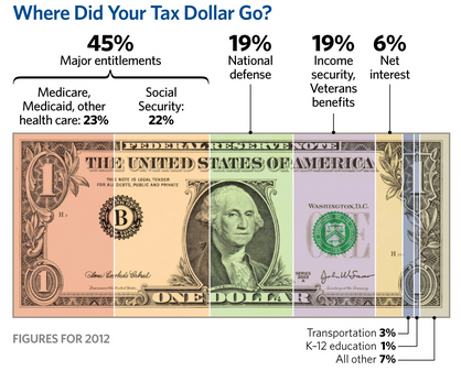 How the Federal Government Spends Your Money