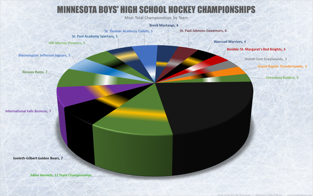 Minnesota Boys High School Hockey Championships