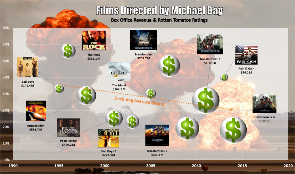Michael Bay Films