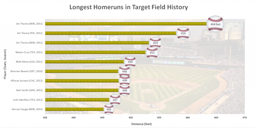 Longest Twins Homeruns