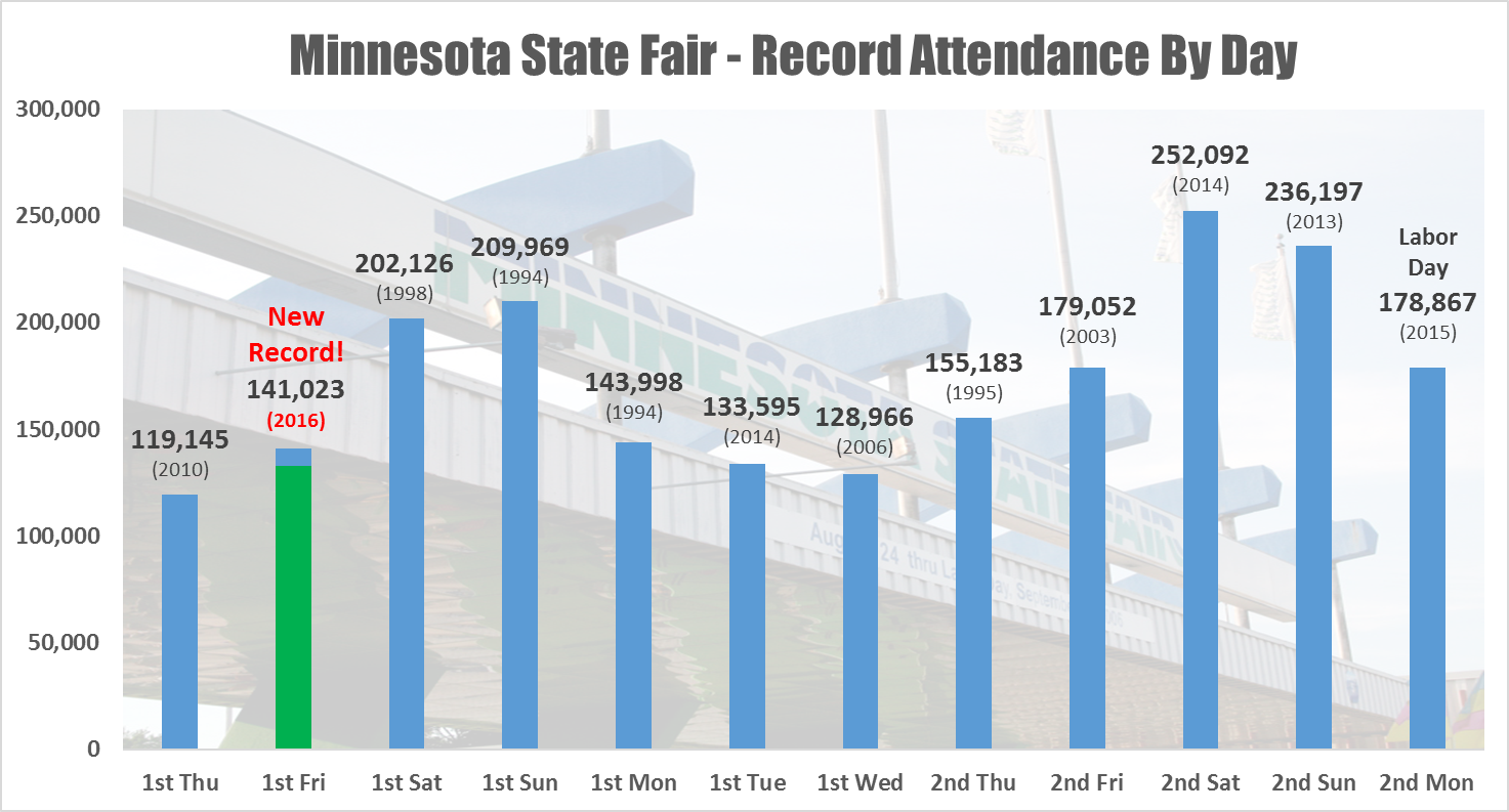 busier than ever state fair shatters first friday attendance mark